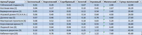 Таблица вероятности